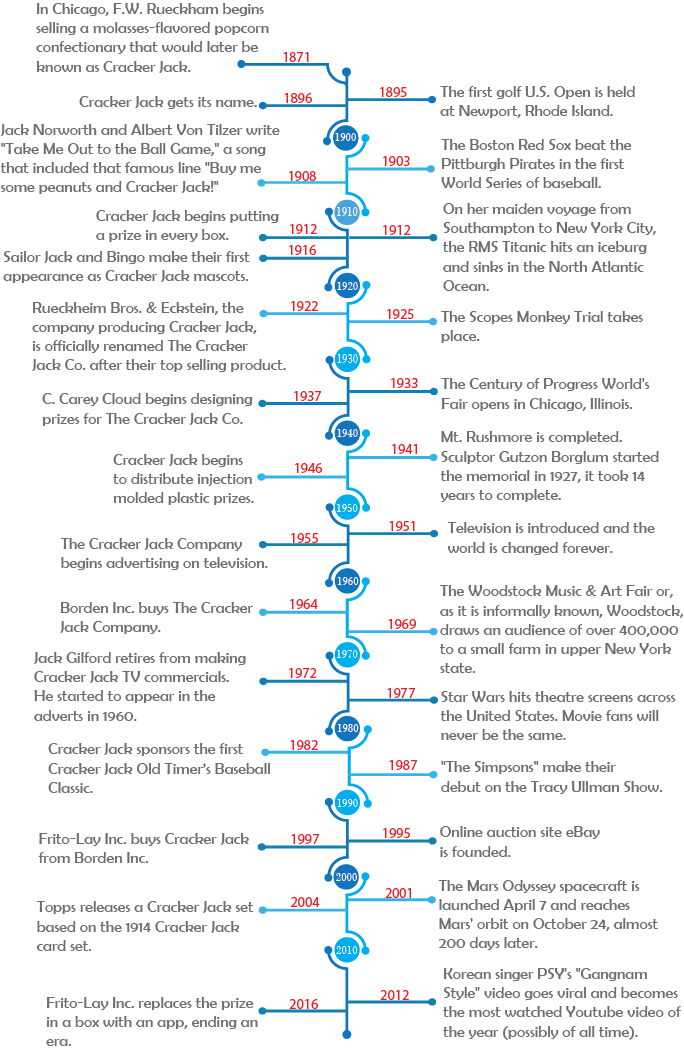 cracker jack timeline infographic